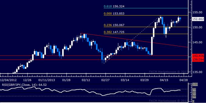 GBP/JPY Technical Analysis 04.26.2013