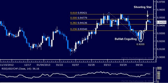 USD/CHF Technical Analysis 04.26.2013