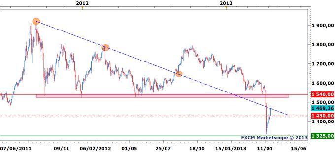 Gold - XAU/USD - Ici et maintenant !