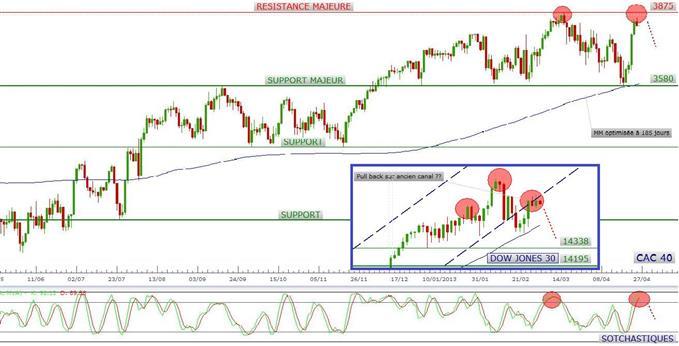 Réactivation imminente de la phase corrective des indices ?