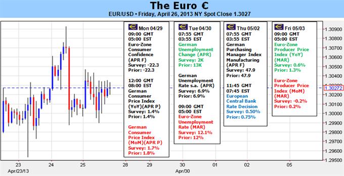 Euro gefährlich der EZB Zinssatzentscheidung, Zypern und Griechenland ausgesetzt