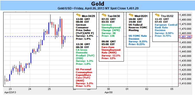 L'or reste baissier sous $1504 - Le rebond est en danger avant l'annonce du FOMC et le rapport NFP