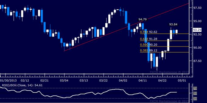 Crude Oil und Gold erholen sich aufgrund von Fed- und EZB-Stimulushoffnungen