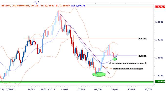 EURUSD : L'euro exposé à une possible baisse des taux, mais les graphiques indiqueraient l'inverse