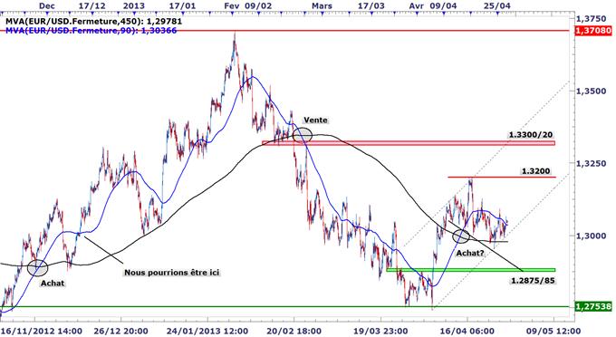 EURUSD_Leuro_expose_a_une_possible_baisse_des_taux_mais_les_graphiques_indiqueraient_linverse_body_EURUSD_H2.png, EURUSD : L'euro exposé à une possible baisse des taux, mais les graphiques indiqueraient l'inverse