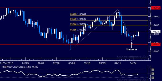AUD/USD Technical Analysis 04.29.2013