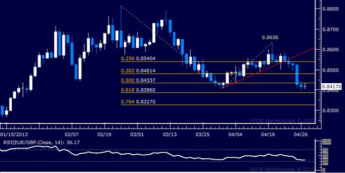 EUR/GBP Technical Analysis 04.29.2013