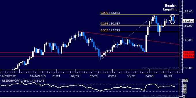GBP/JPY Technical Analysis 04.29.2013
