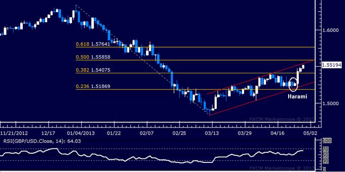 GBP/USD Technical Analysis 04.29.2013