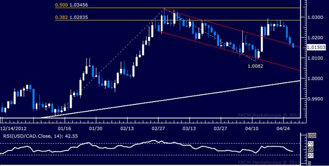 USD/CAD Technical Analysis 04.29.2013