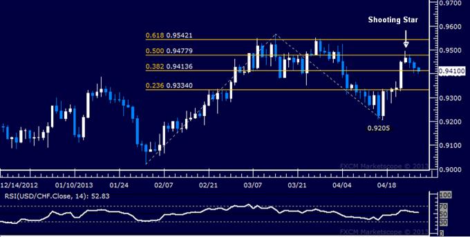 USD/CHF Technical Analysis 04.29.2013