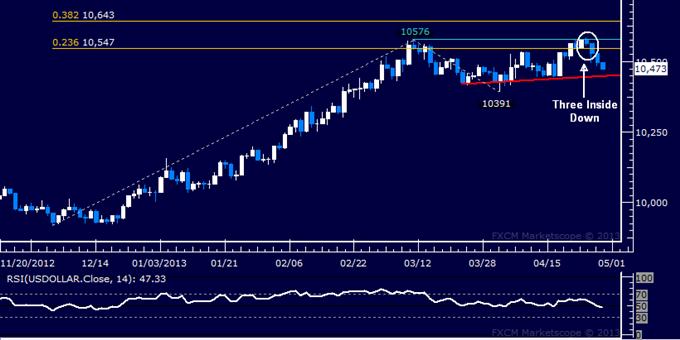 US Dollar Technische Analyse 29.04.2013