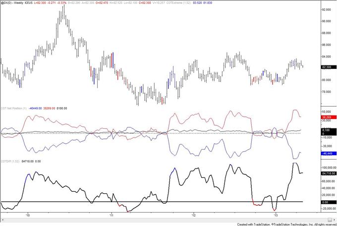Gold COT Index auf Extremwert, doch Spekulanten sind weiterhin netto-long