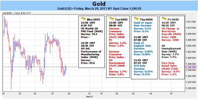 L'or en baisse alors que Chypre s'en sort-La cassure du range va offrir plus de clarté