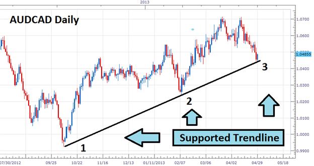 Les bases du trading de la ligne de tendance
