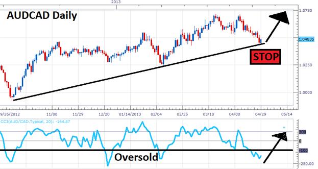 Trendline_Trading_Basics_body_Picture_1.png, Grundlagen des Trendlinien-Trading