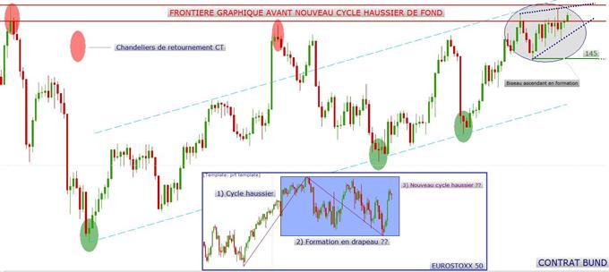 Une hypothèse graphique haussière pour les indices européens