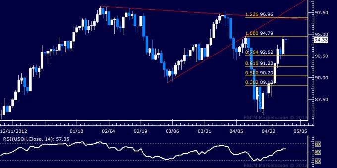 Crude Oil, Gold-Kurse warten auf US-Daten für Orientierung