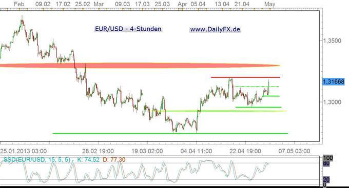 EUR/USD knackt die 1,3130 – nachhaltig?