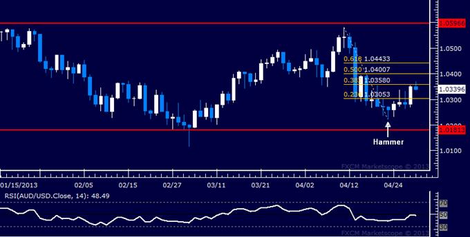 AUD/USD Technical Analysis 04.30.2013