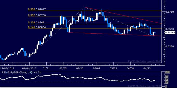 EUR/GBP Technical Analysis 04.30.2013