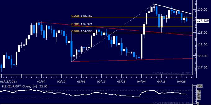 EUR/JPY Technical Analysis 04.30.2013