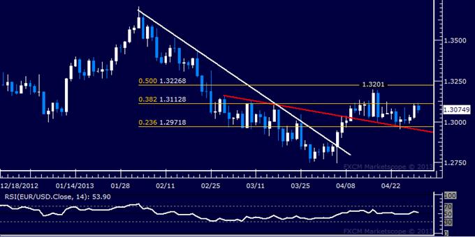 EUR/USD Technical Analysis 04.30.2013