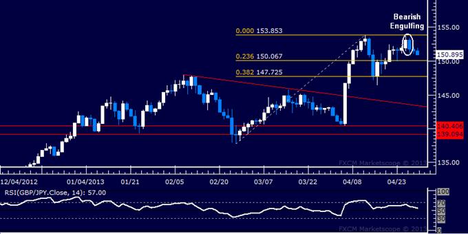GBP/JPY Technical Analysis 04.30.2013