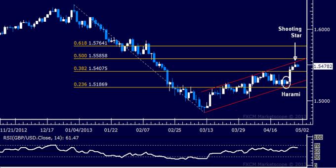 GBP/USD Technical Analysis 04.30.2013