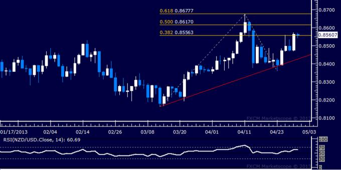 NZD/USD Technical Analysis 04.30.2013