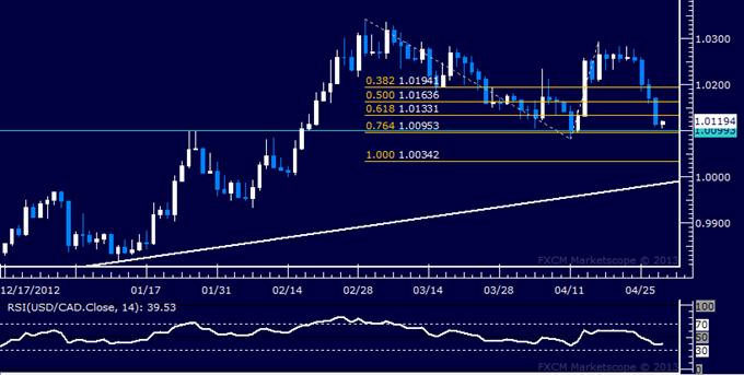 USD/CAD Technical Analysis 04.30.2013