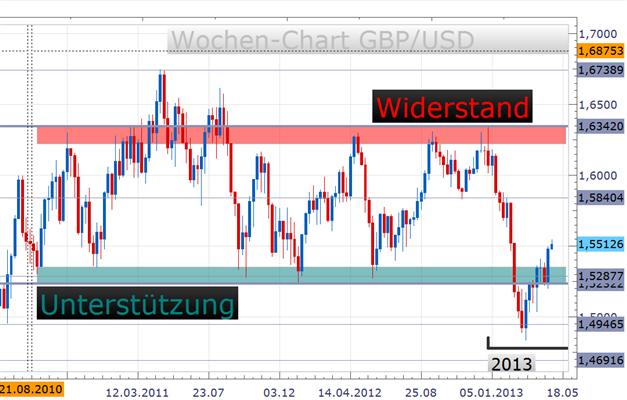 GBP/USD: Asset Purchase Ausweitung eher unwahrscheinlich