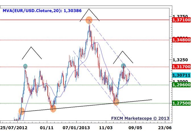 EUR/USD: deux scénarios, deux techniques en attendant Mario Draghi