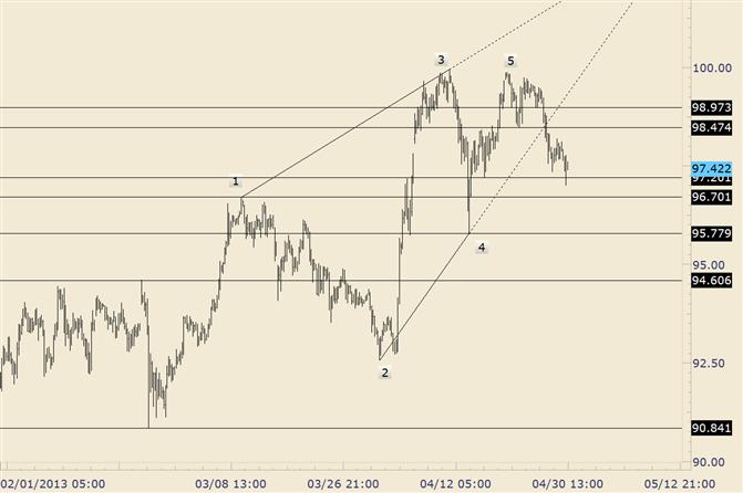 USD/JPY Breaks Monday Low; Near Term Bearish Below 98.20