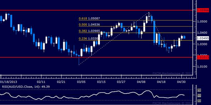 AUD/USD Technical Analysis 05.01.2013