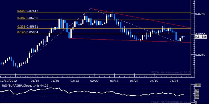 EUR/GBP Technical Analysis 05.01.2013