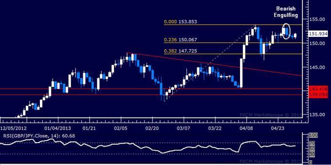 GBP/JPY Technical Analysis 05.01.2013