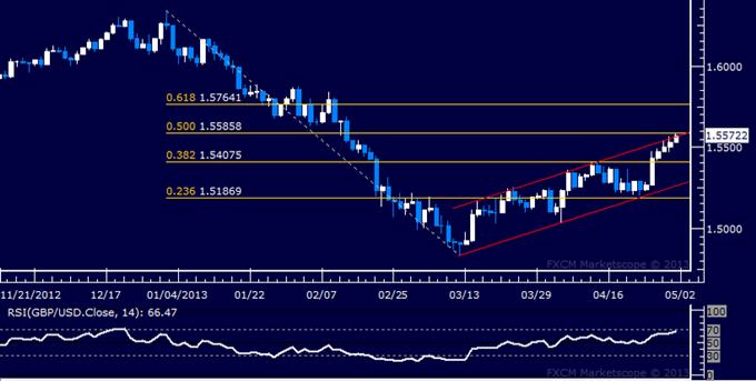 GBP/USD Technical Analysis 05.01.2013