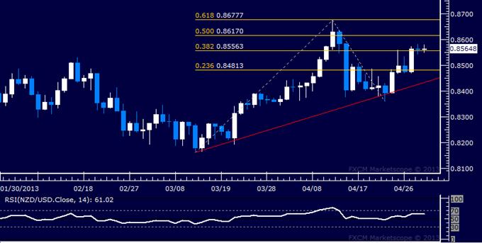NZD/USD Technical Analysis 05.01.2013