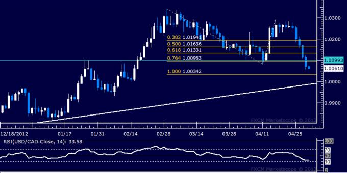 USD/CAD Technical Analysis 05.01.2013