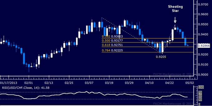 USD/CHF Technical Analysis 05.01.2013