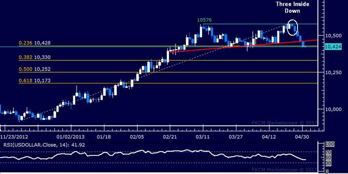 US-Dollar Technische Analyse 01.05.2013