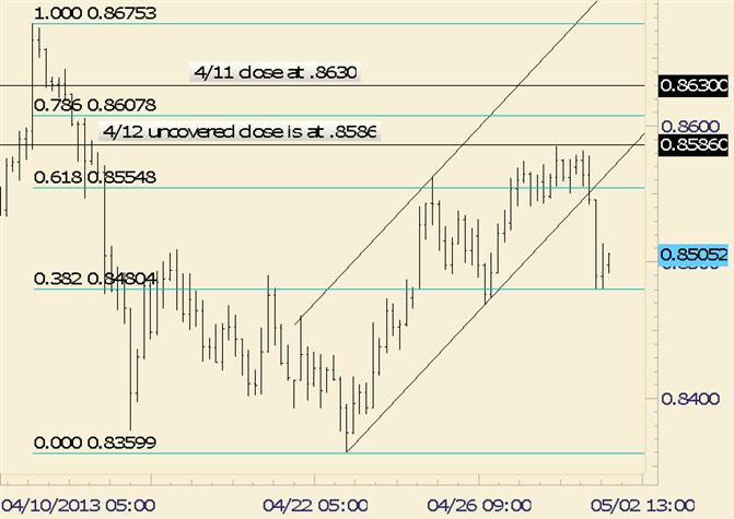 NZD/USD Drop Beginning of Larger Breakdown?