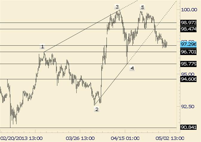 USD/JPY May See Sharp Bounce before Next Drop