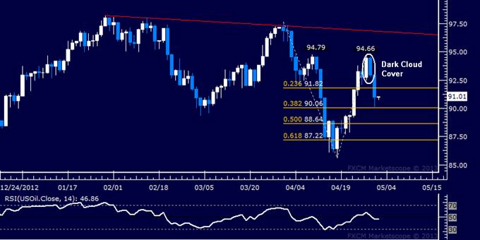 Oil, Gold verletzlich für enttäuschende Zinssatzentscheidung der EZB