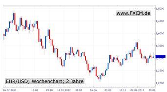 EZB senkt Zinsen auf Rekordtief - Der Rest ist eher enttäuschend