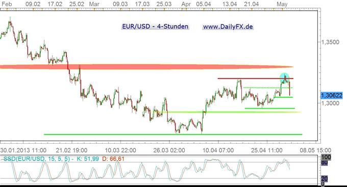 EZB senkt den Leitzins auf 0,5%, Draghi erwähnt negative Zinsen – Euro unter Druck