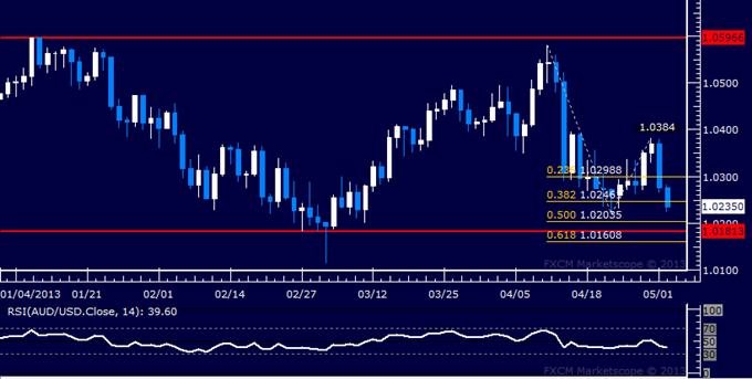 AUD/USD Technical Analysis 05.02.2013