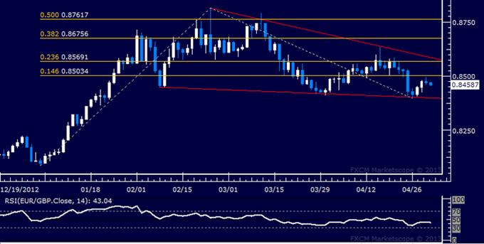 EUR/GBP Technical Analysis 05.02.2013