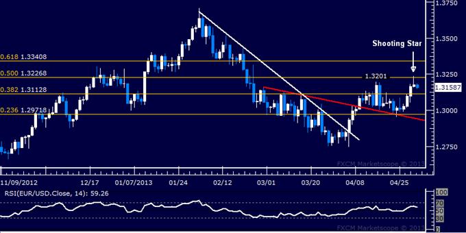 EUR/USD Technical Analysis 05.02.2013